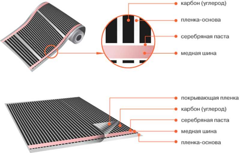 Фото: Составные части контакта и конструктивные слои