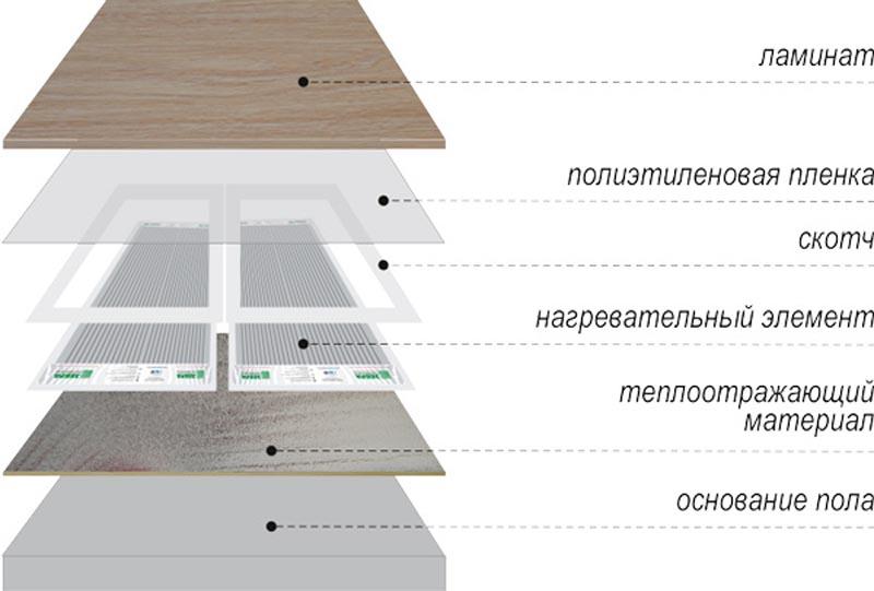 Фото: Схема устройства под ламинат, линолеум или ковролин