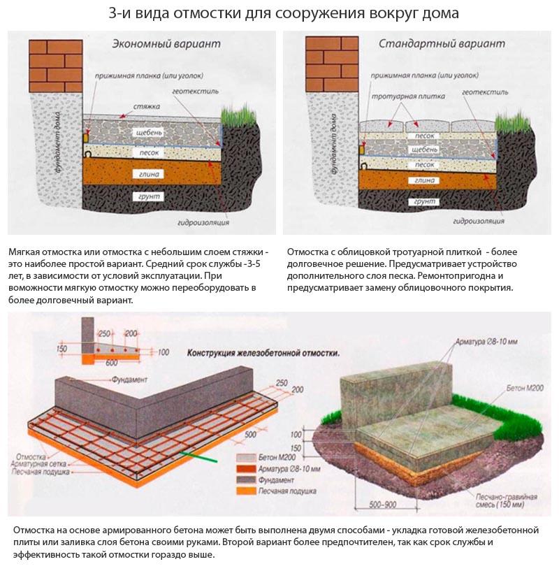 Фото: Три вида конструкции для самостоятельно сооружения