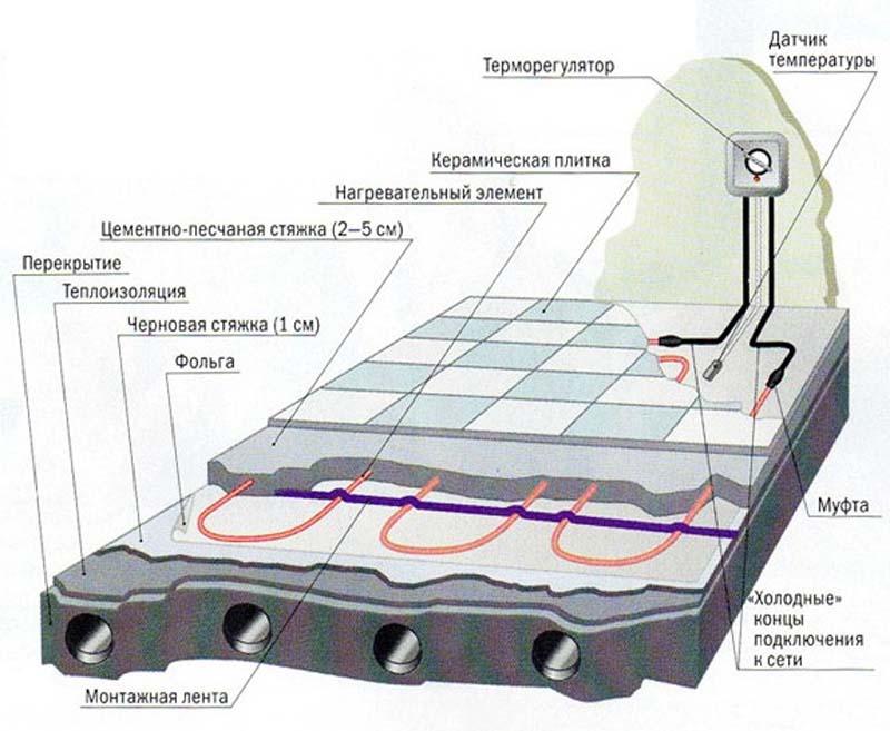 Фото: Схема устройства с использованием резистивно кабеля