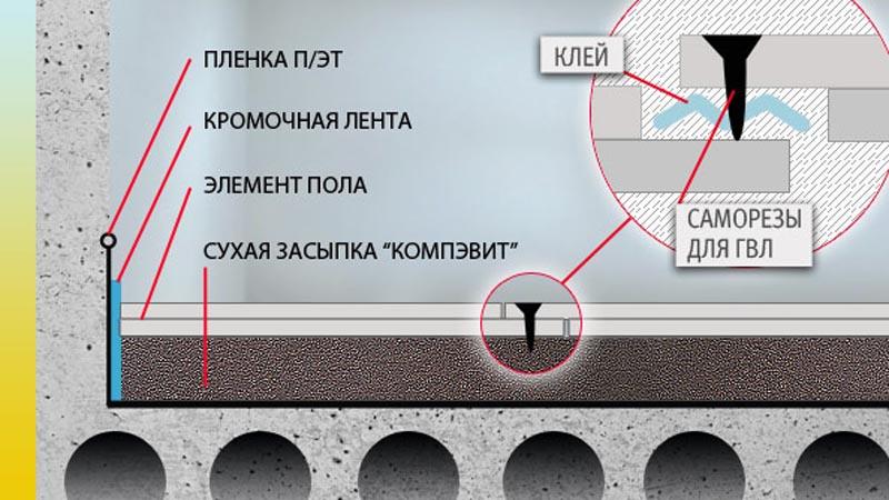 Фото: Схема устройства насыпной поверхности