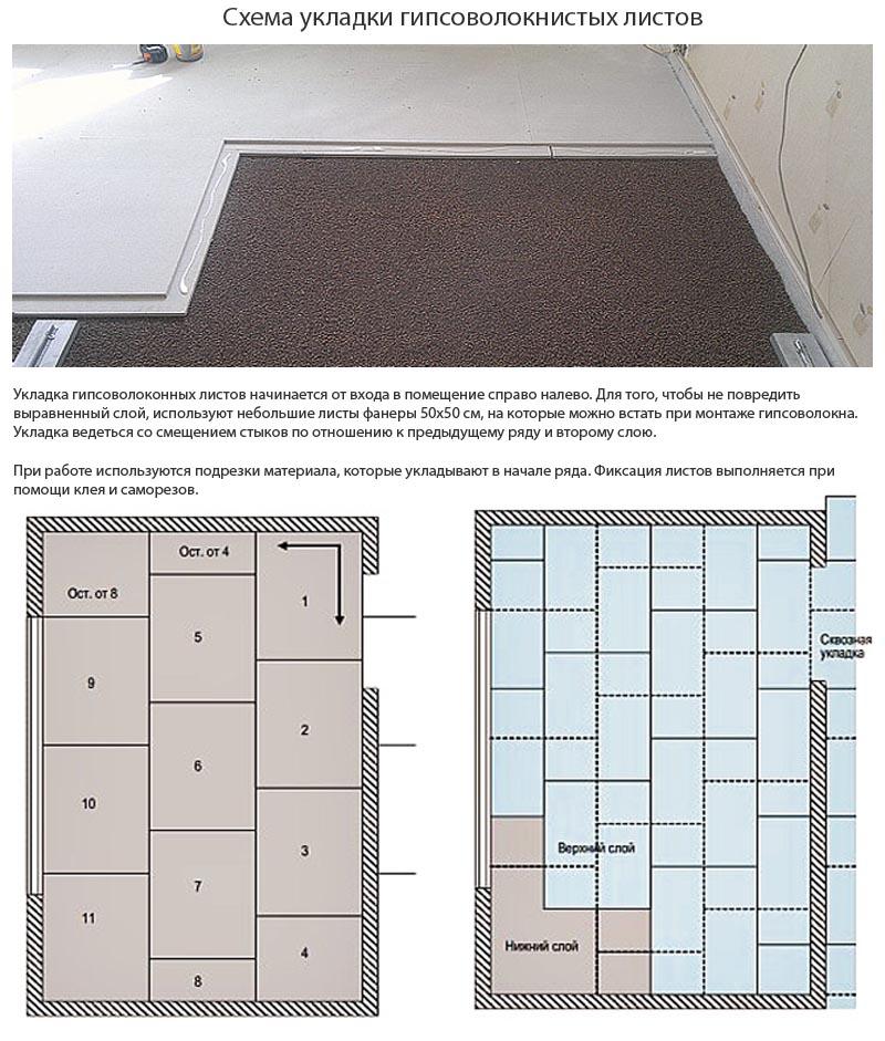 Фото: кладка ГВЛ осуществляется от входа в комнату