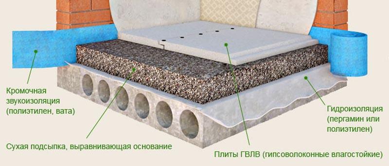 Фото: Схема устройств по бетонному основанию и используемые материалы