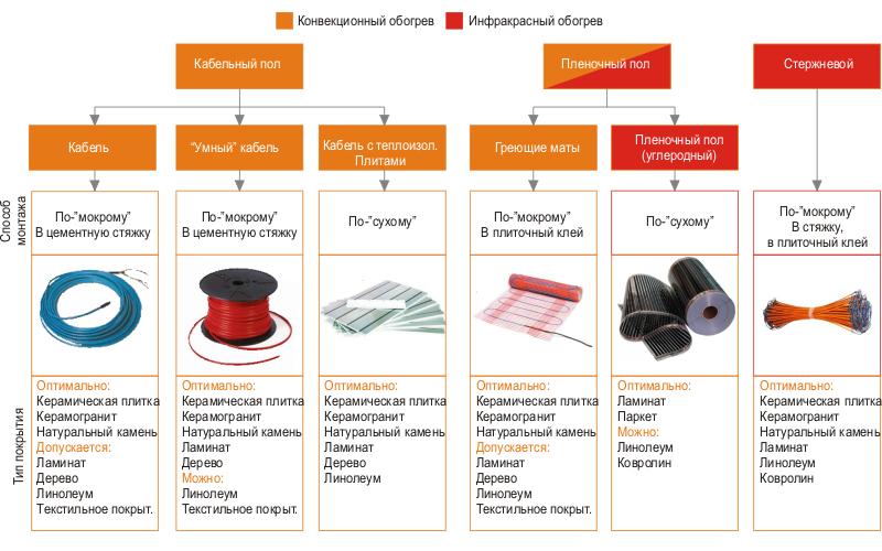 Фото: Сравнение различных систем на основе их работы
