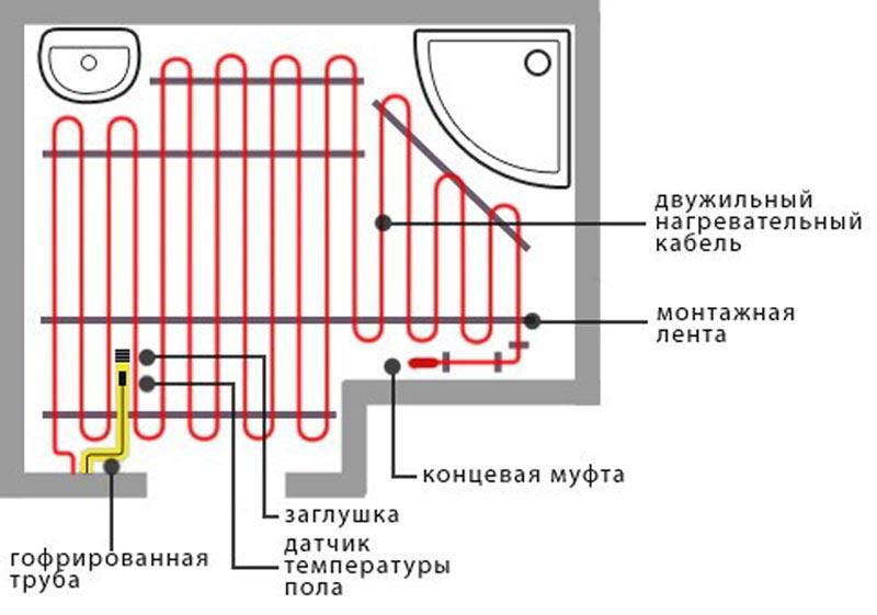 Фото: Схема укладки двужильной нагревательной секции в ванной комнате