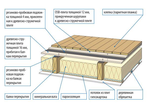 Фото: Схема устройства утепленного пола по несущим лагам