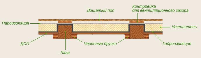 Фото: Общая схема теплоизоляционного пирога утепленного основания