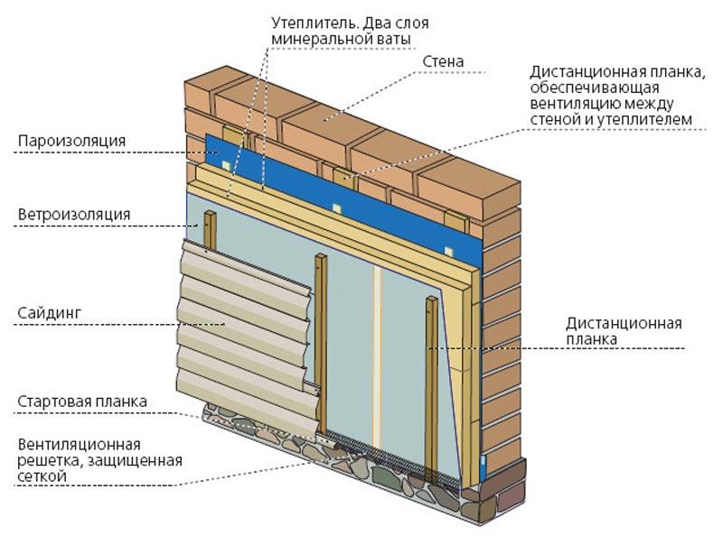 Фото: Схема монтажа винилового или металлического сайдинга по теплоизоляции
