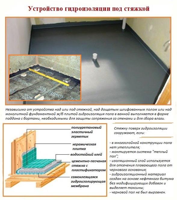 Фото: Информация об устройстве гидроизоляции под цементную стяжку