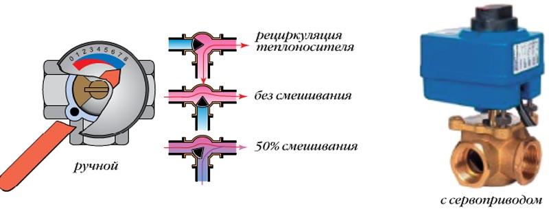 Фото: Общее представление о принципе работы клапана
