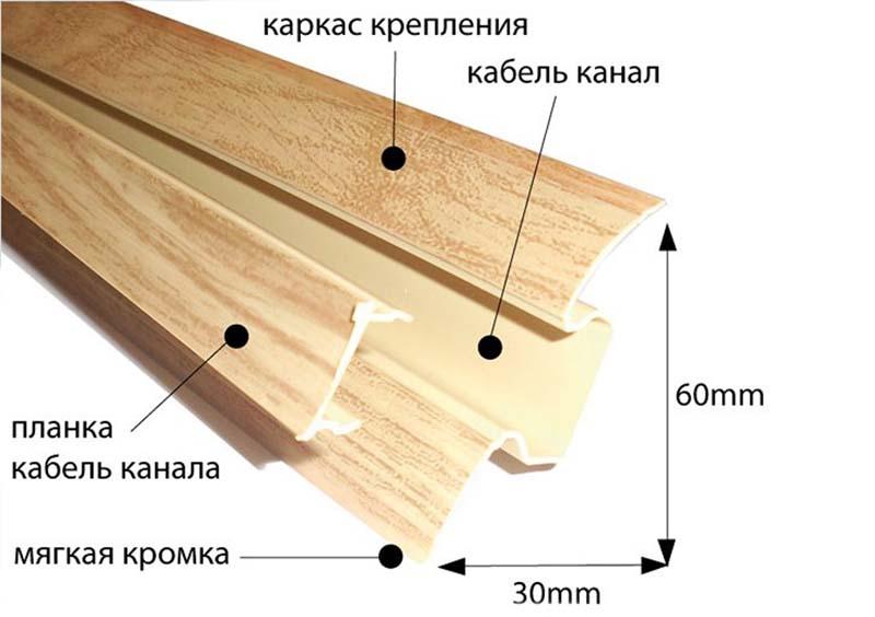Фото: Схема основных частей напольной отделки и пластика