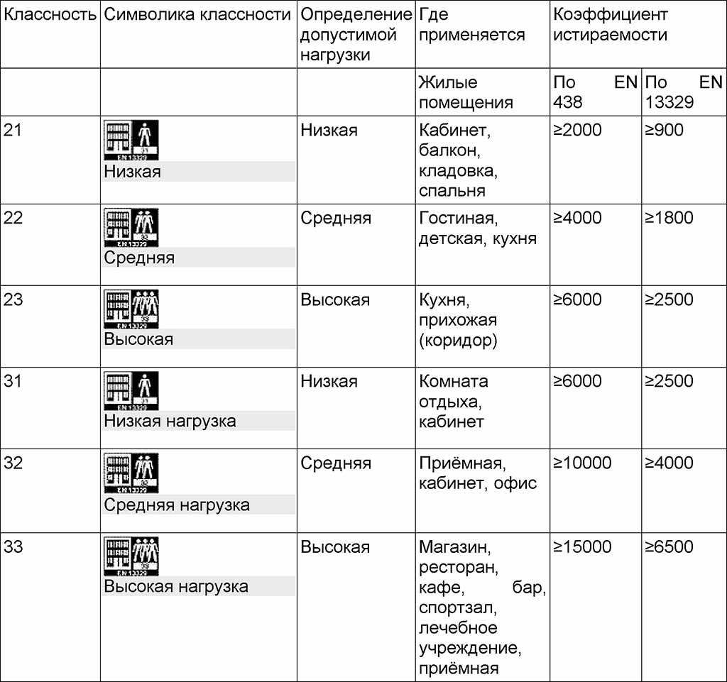 Фото: Таблица с основной информацией о ламинате
