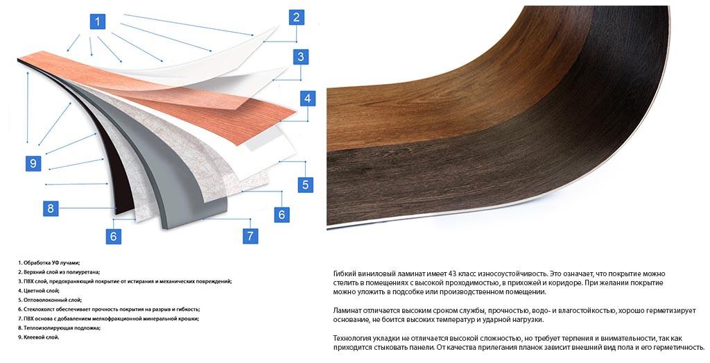 Фото: Структура и строение винилового ламината