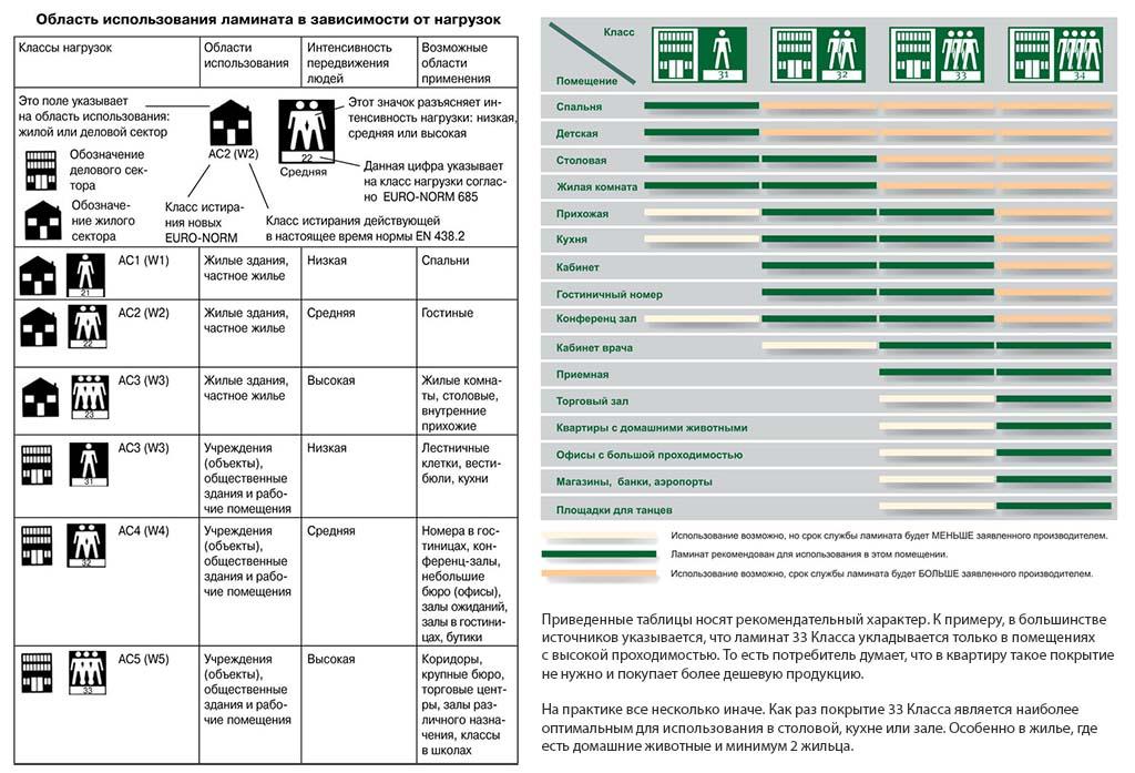 Фото: Несколько таблиц с характеристиками ламинированной облицовки