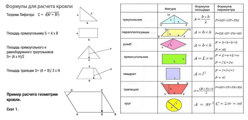 Фото: Формулы для расчета площади крыши и ее секций