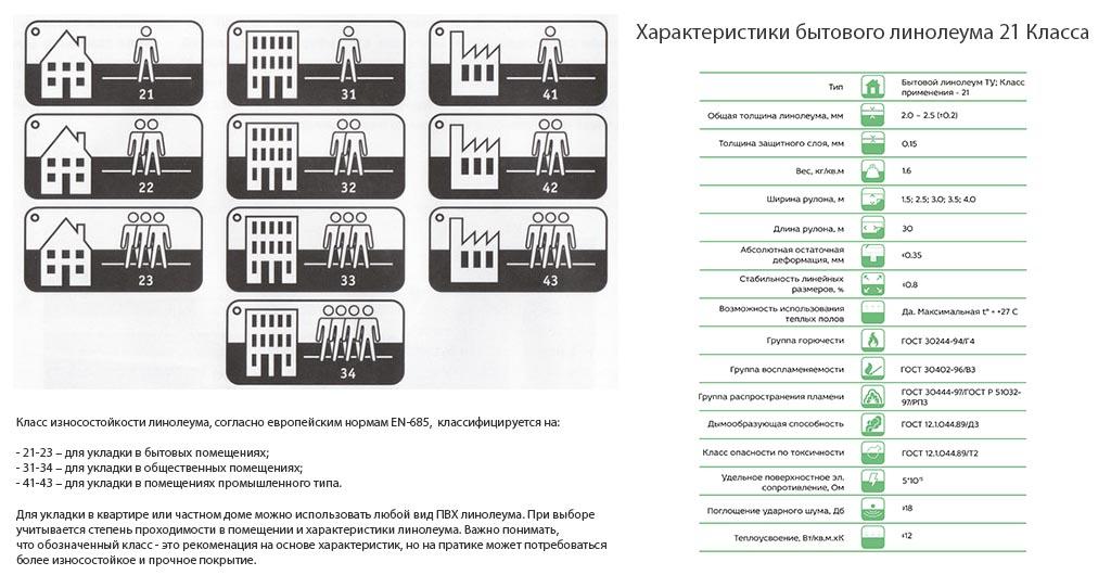 Фото: Информация о классе и области применения линолеума