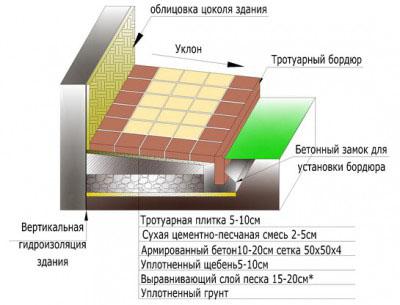 Фото: Подробная схема отмостки из бетона