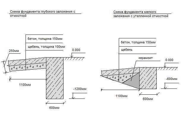 Фото: Схема зависимости толщины фундамента от утепленной отмостки