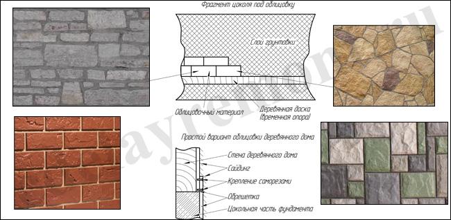 Фото: Схема простой отделки различными материалами