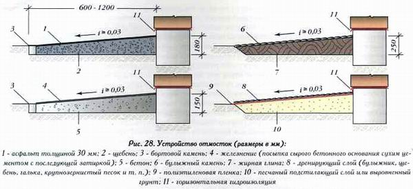 Фото: Схема устройства с применением различных материалов