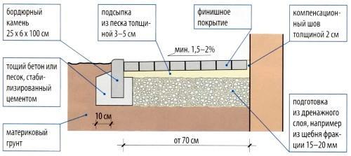 Фото: Общая схема обустройства конструкции