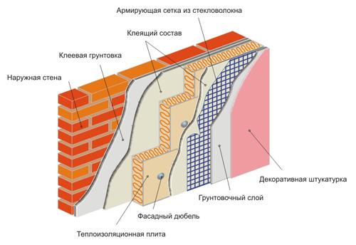 Фото: Утепление фасада пенополистиролом
