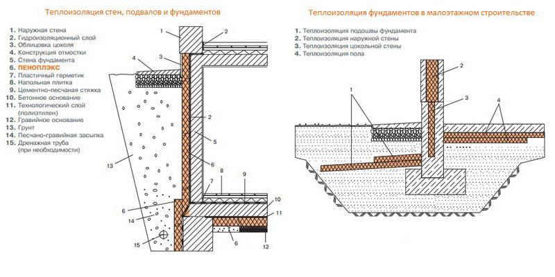 Фото: Схема теплоизоляции стен и фундаментов