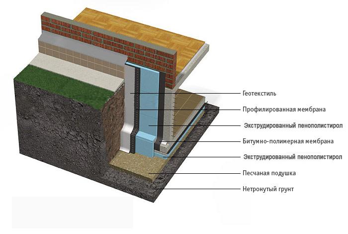 Фото: Схема утепления стены несущей конструкции