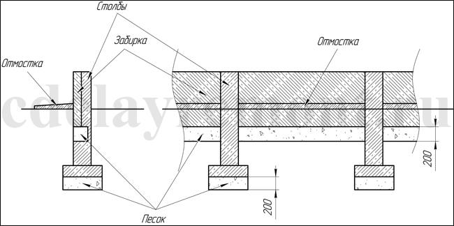Фото: Схема устройства забирок