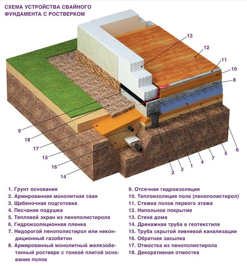 Фото: Общая схема устройства свайного основания по ростверку