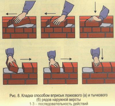 Как правильно класть облицовочный кирпич