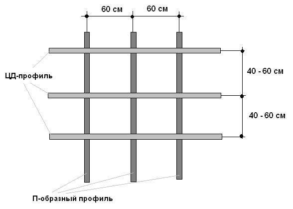 Фото: Схема монтажа каркаса из металла