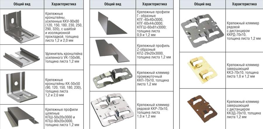 Фото: Основные составные элементы подсистемы