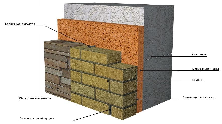Фото: Схема наружного утепления с использованием минеральной ваты