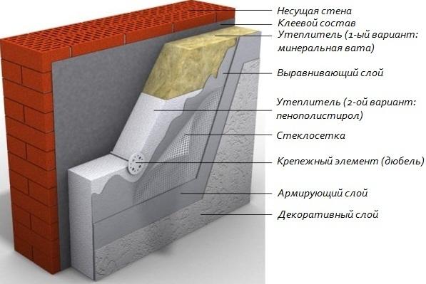 Фото: Общая схема теплоизоляции фасада