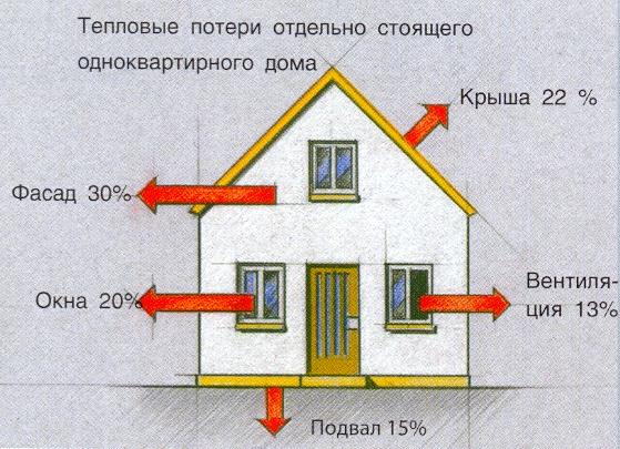 Фото: Теплопотери строения при отсутствии теплоизоляции