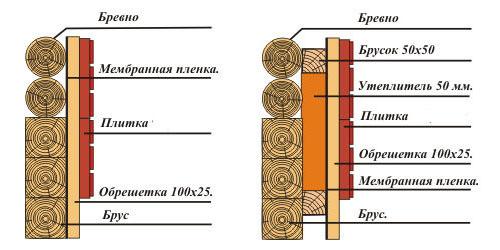 Фото: Схема внешней теплоизоляции для деревянного дом