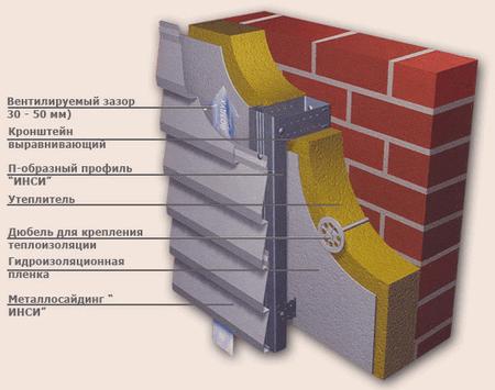 Фото: Схема обустройства вентилируемого фасада с использованием алюминиевых панелей