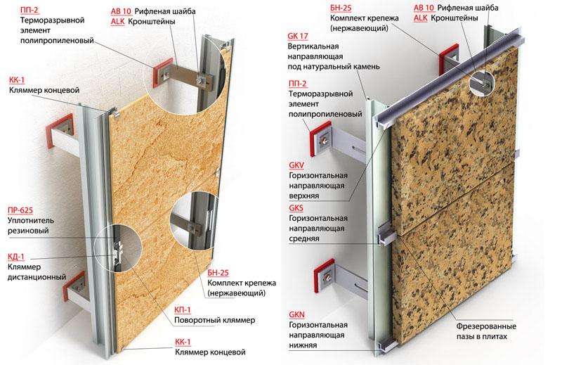 Фото: Открытый и скрытый способ крепления при монтаже вентилируемых фасадов