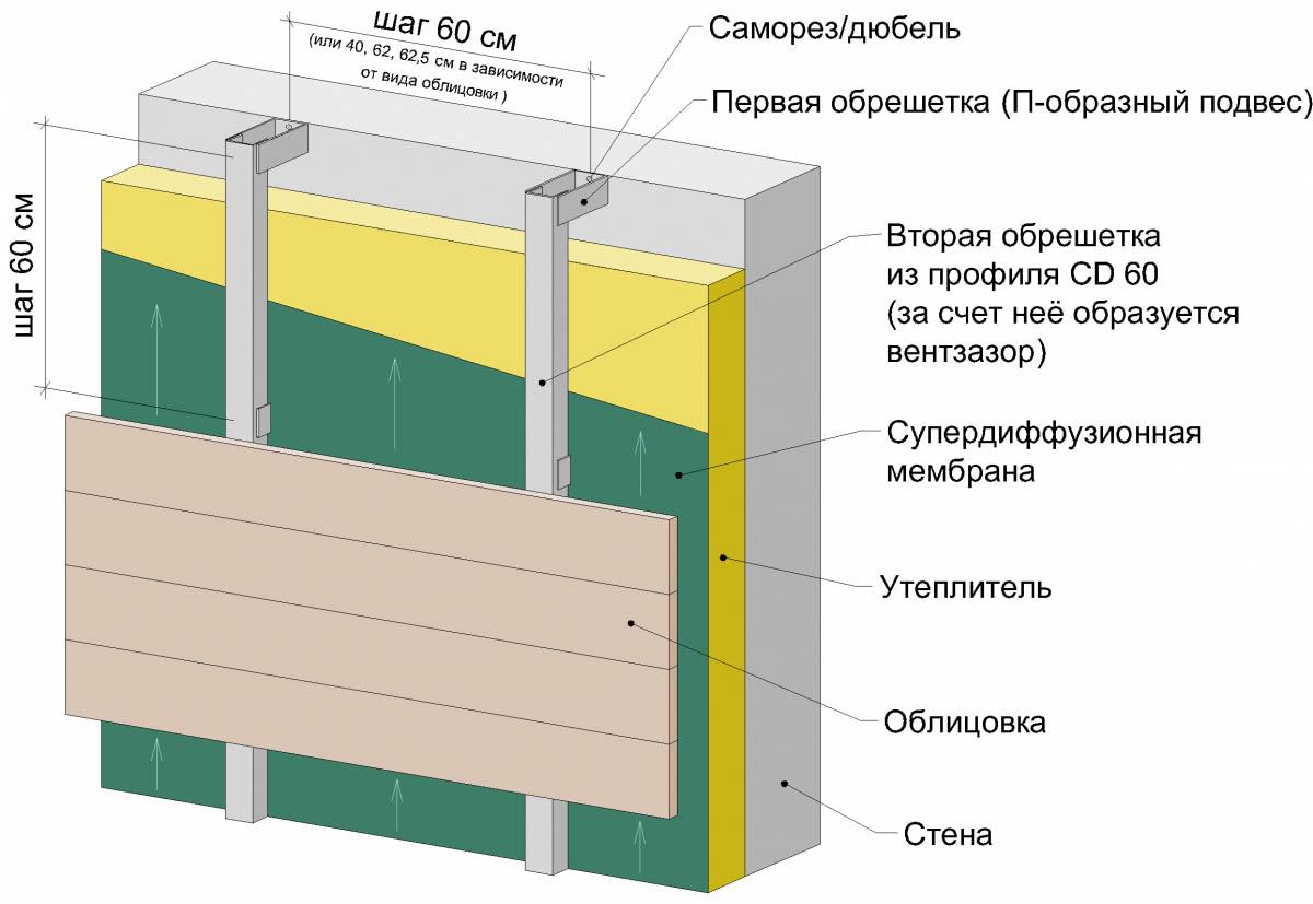 Фото: Схема несущей конструкции под монтаж сайдинговых панелей