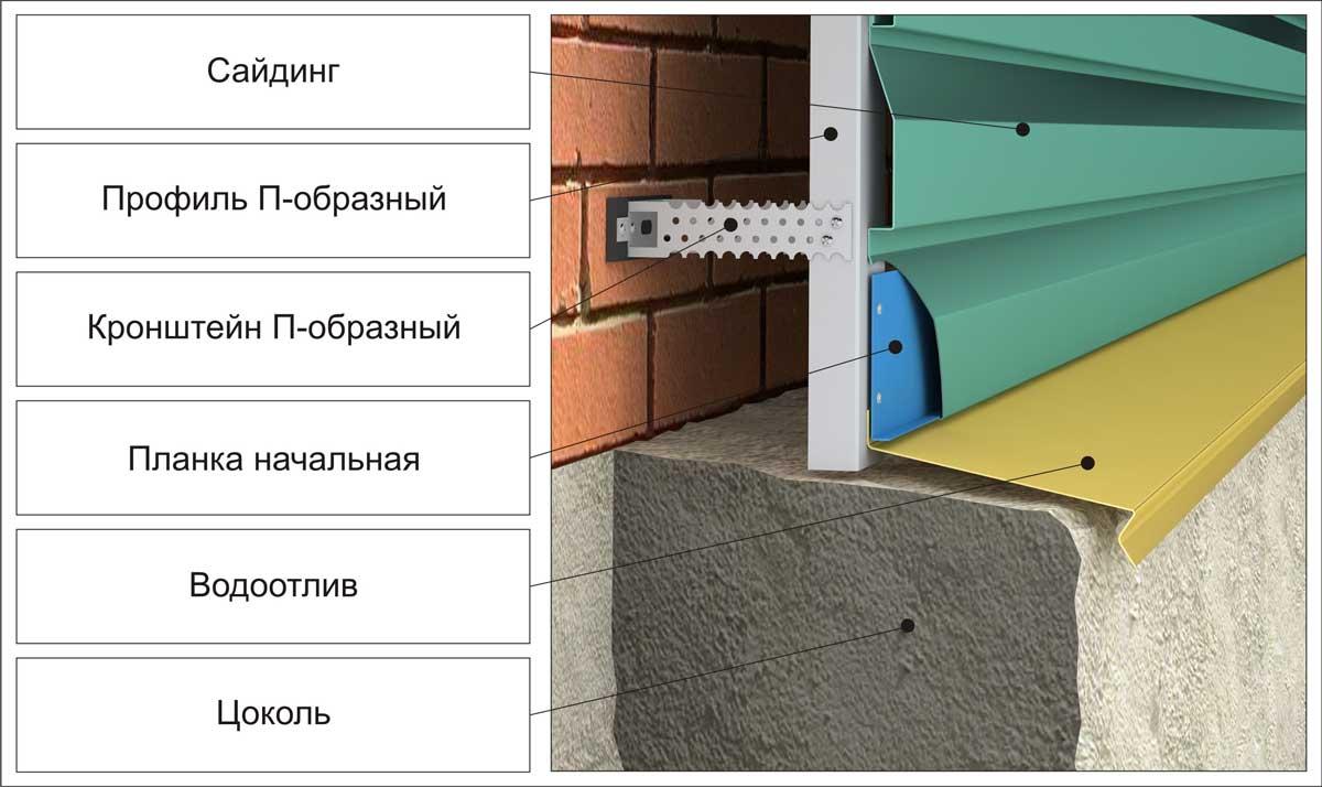 Фото: Монтаж панелей начинается с обустройства обрешетки и установки стартовой планки