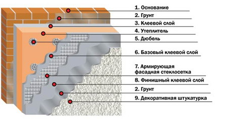 Фото: Схема утепления мокрым способом
