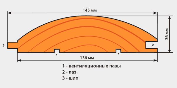 Фото: Примерные размеры облицовочных панелей блок хауса