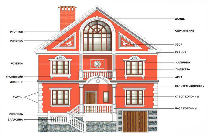 Фото: Схема применения различных элементов фасадной отделки