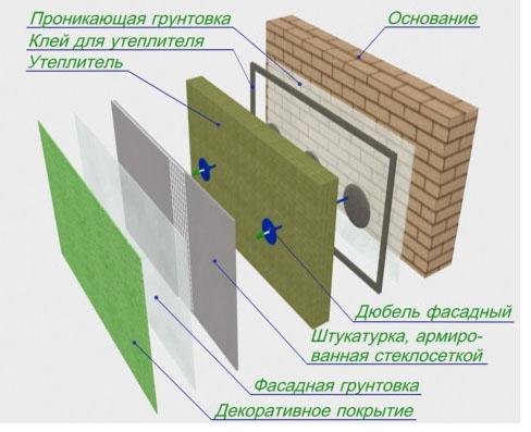 Фото: Схема отделки фасада шпатлевкой по утепленной поверхности