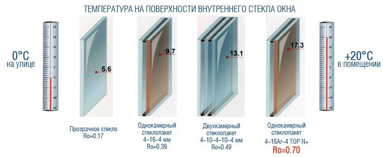 Фото: Температура на поверхности стекла для стеклопакетов разного типа