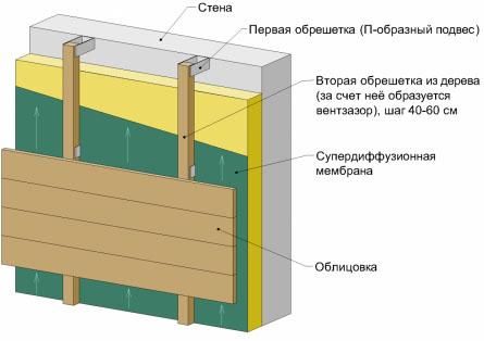 Фото: Схема облицовки фасада цементно-стружечными плитами