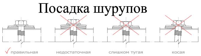 Фото: Пример правильной и неправильной посадки саморезов при установке облицовочных полотен