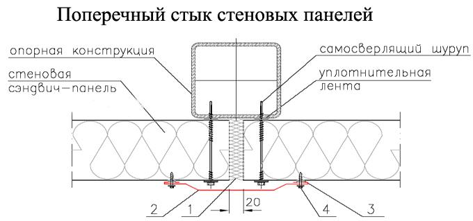 Фото: Пример правильного стыка двух стеновых полотен при установке