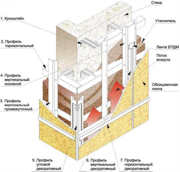 Фото: Схема обустройства вентилируемой облицовки из керамогранита